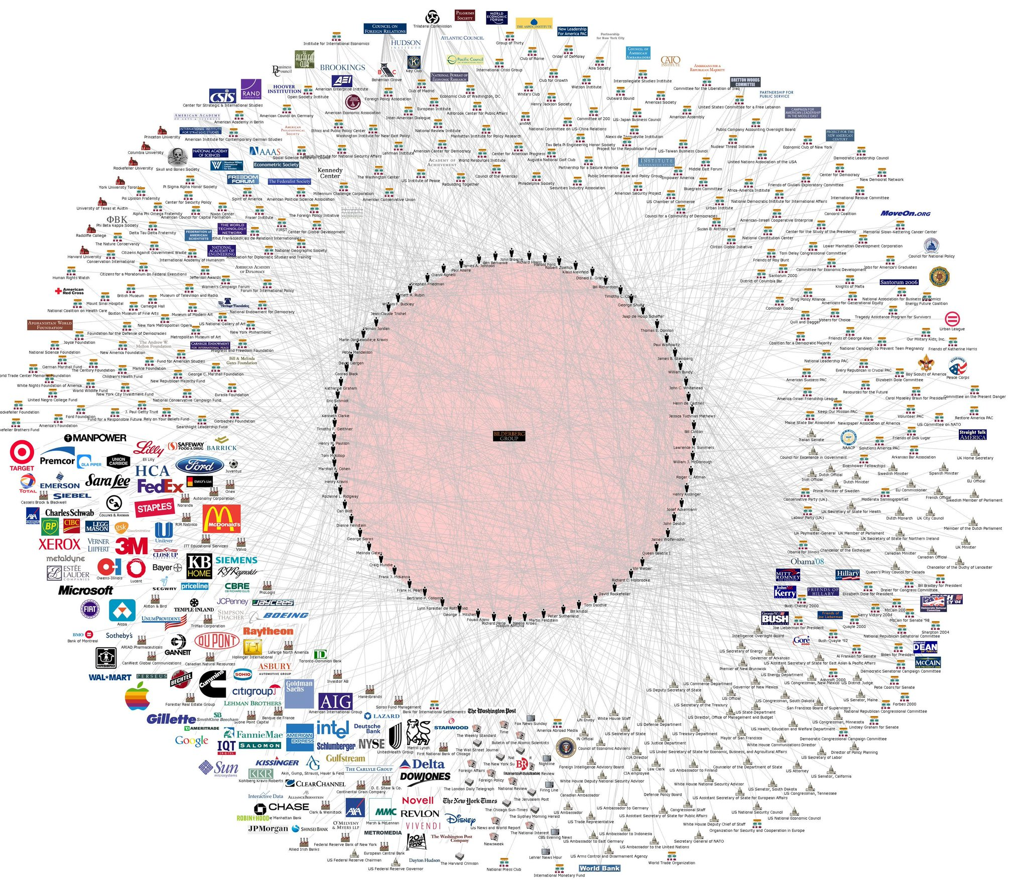 Bilderberg connections