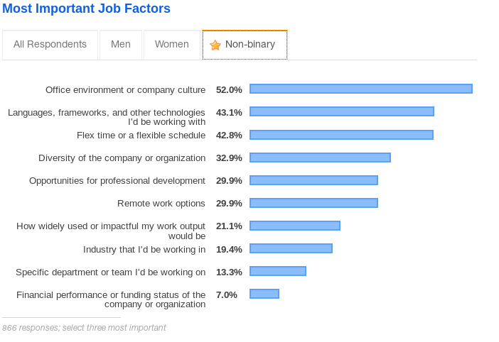 Job preferences for those with mental disorders