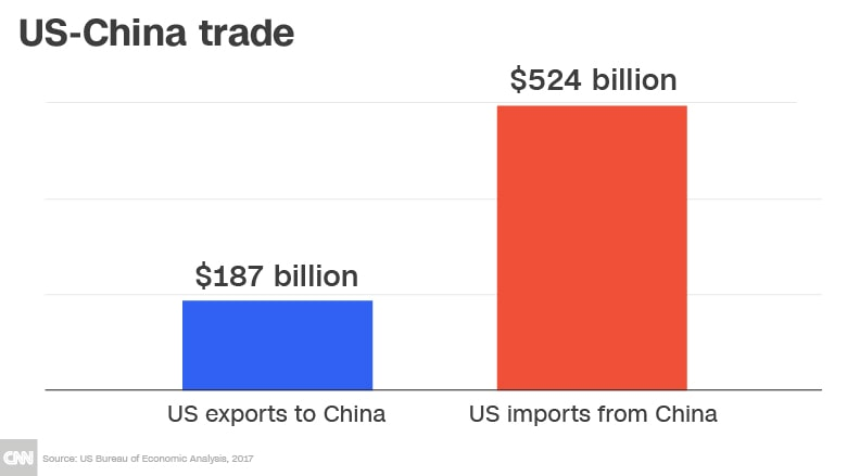 US and China trade
